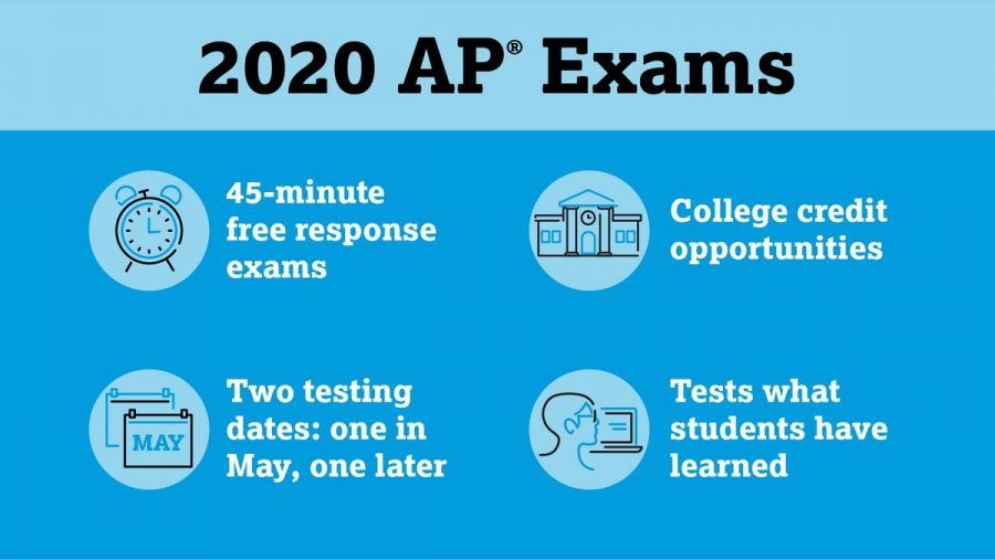 The+New+Frontier+of+Online+Testing%3A+AP+Exams